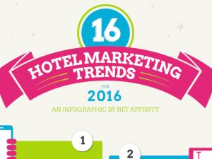 Hotel-Marketing – Wissenswertes für 2017