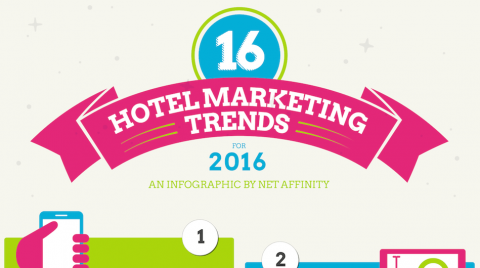 Header Blogpost Hotelmarketing Trends 2016