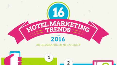 Header Blogpost Hotelmarketing Trends 2016