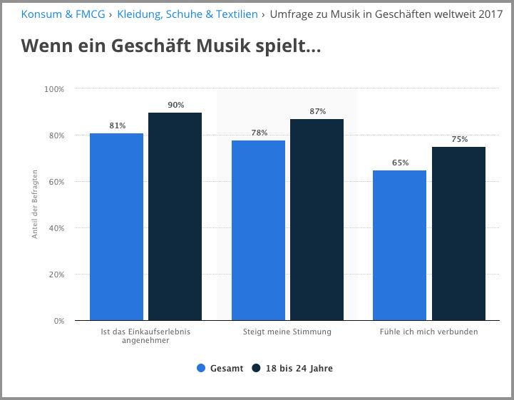 Musik in Geschaeften Umfrage 2017
