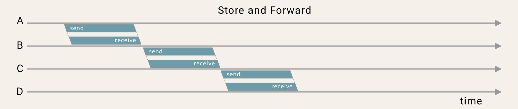 Store and Forward sketch